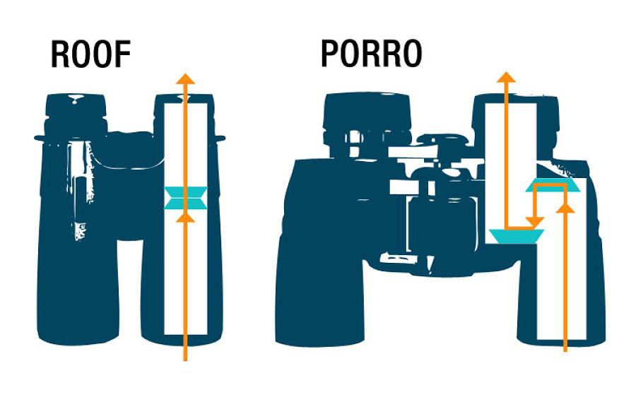 Tipos de prismáticos binoculares